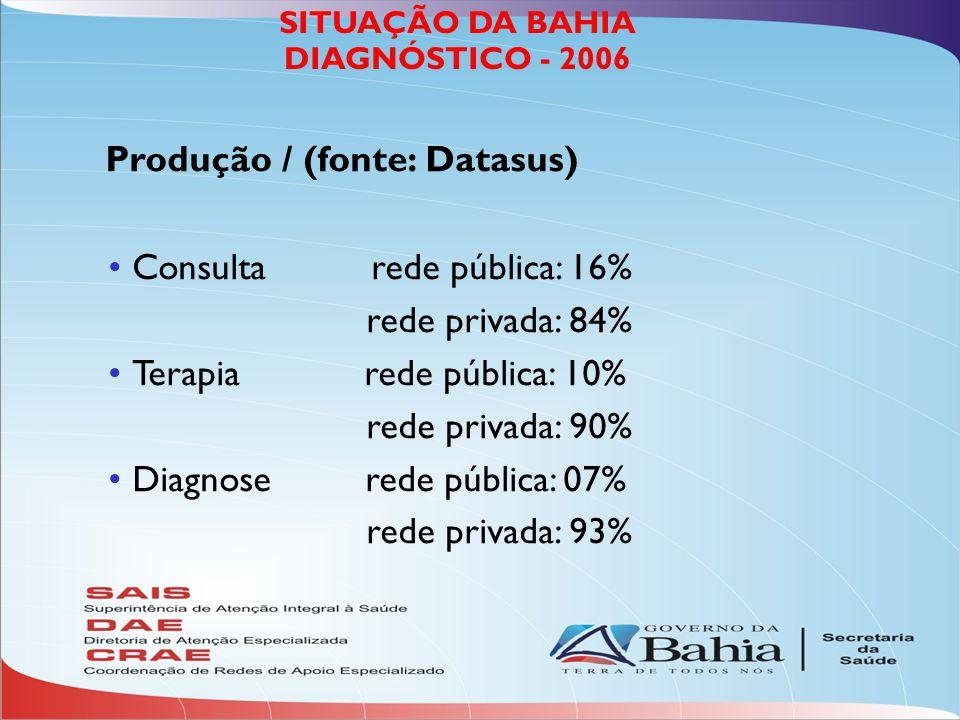 SITUAÇÃO DA BAHIA DIAGNÓSTICO - 2006 Produção / (fonte: Datasus) Consulta rede pública: 16% rede privada: 84% Terapia rede pública: 10% rede privada: 90% Diagnose rede pública: 07% rede privada: 93%