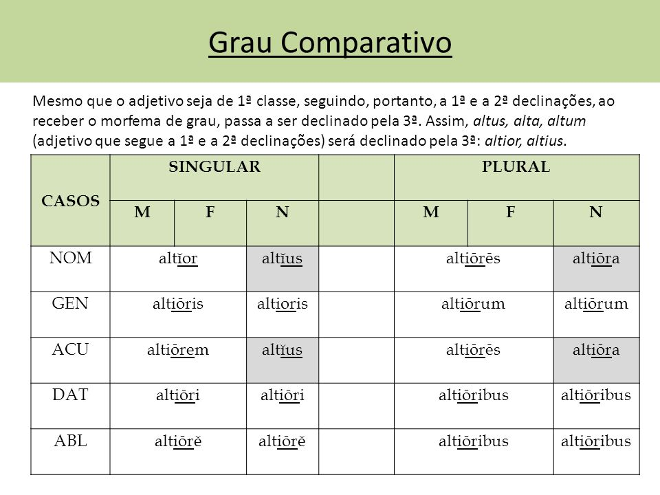 Grau Comparativo CASOS SINGULARPLURAL MFNMFN NOMaltĭoraltĭusaltiōrēsaltiōra GENaltiōrisaltiorisaltiōrum ACUaltiōremaltĭusaltiōrēsaltiōra DATaltiōri al