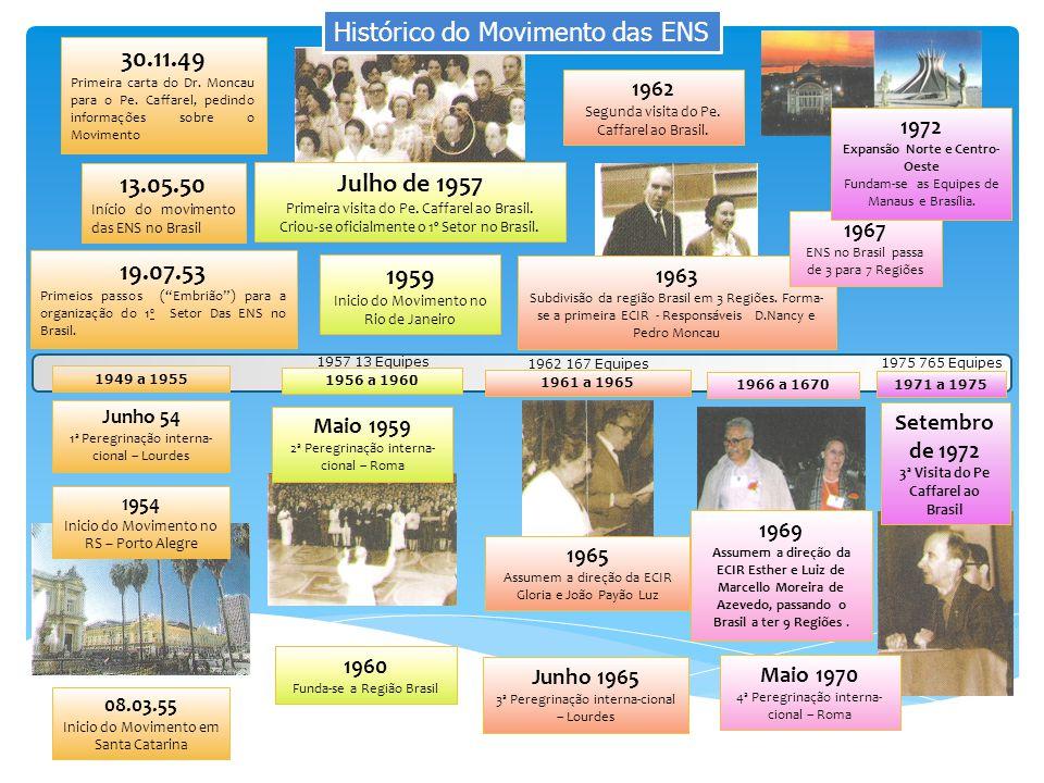 Histórico do Movimento das ENS 30.11.49 Primeira carta do Dr. Moncau para o Pe. Caffarel, pedindo informações sobre o Movimento 13.05.50 Início do mov