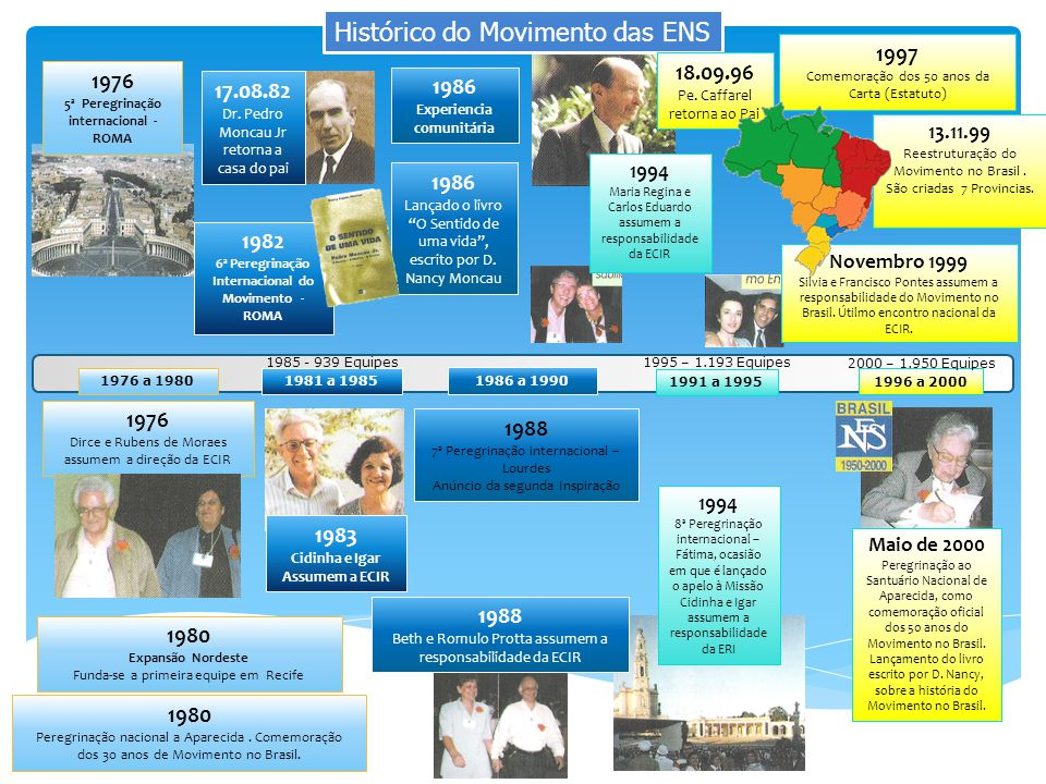 17.08.82 Dr. Pedro Moncau Jr retorna a casa do pai 1997 Comemoração dos 50 anos da Carta (Estatuto) Histórico do Movimento das ENS 1976 5ª Peregrinaçã