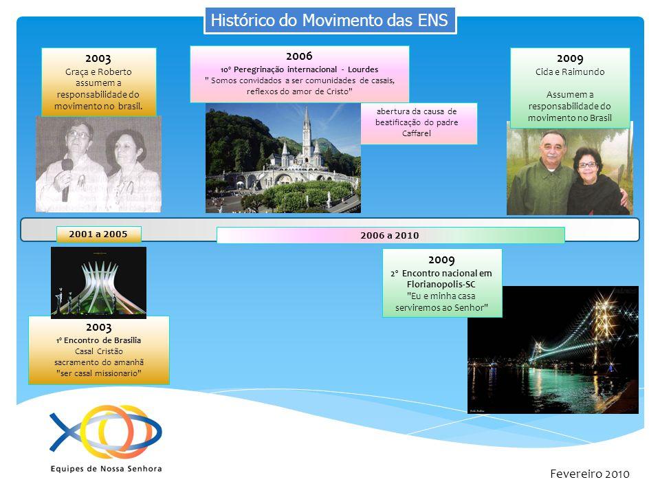 Fevereiro 2010 Ação de Graças no Santuário de Aparecida pela presença das ENS em nosso país.
