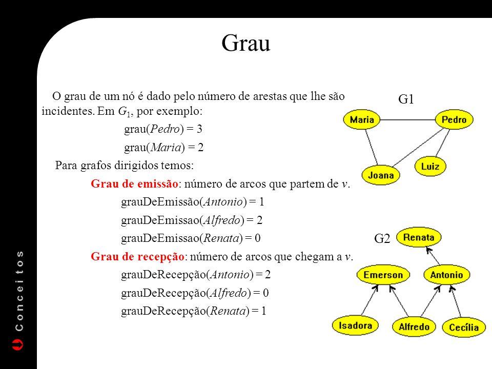 Grau O grau de um nó é dado pelo número de arestas que lhe são incidentes. Em G 1, por exemplo: grau(Pedro) = 3 grau(Maria) = 2 Para grafos dirigidos
