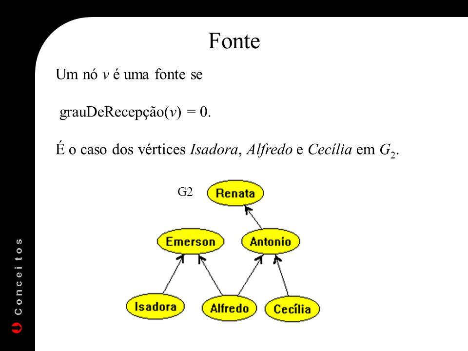 Um nó v é uma fonte se grauDeRecepção(v) = 0. É o caso dos vértices Isadora, Alfredo e Cecília em G 2. Fonte G2 C o n c e i t o s