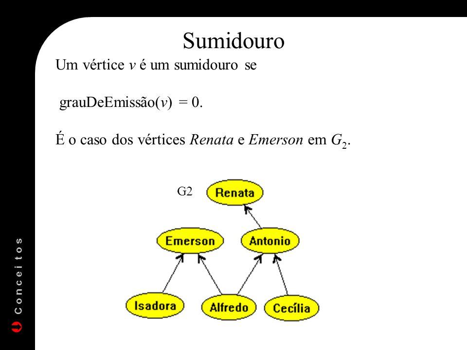 Um vértice v é um sumidouro se grauDeEmissão(v) = 0. É o caso dos vértices Renata e Emerson em G 2. Sumidouro G2 C o n c e i t o s