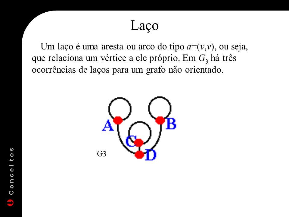 Laço Um laço é uma aresta ou arco do tipo a=(v,v), ou seja, que relaciona um vértice a ele próprio. Em G 3 há três ocorrências de laços para um grafo