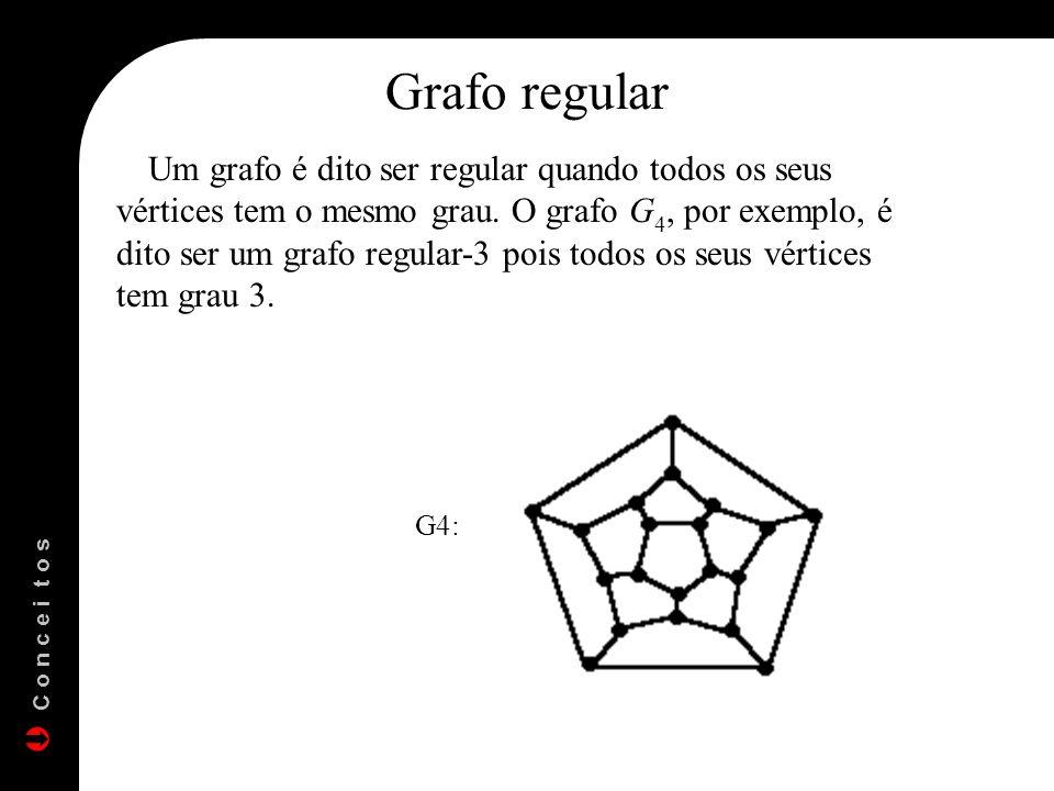 Grafo regular Um grafo é dito ser regular quando todos os seus vértices tem o mesmo grau. O grafo G 4, por exemplo, é dito ser um grafo regular-3 pois