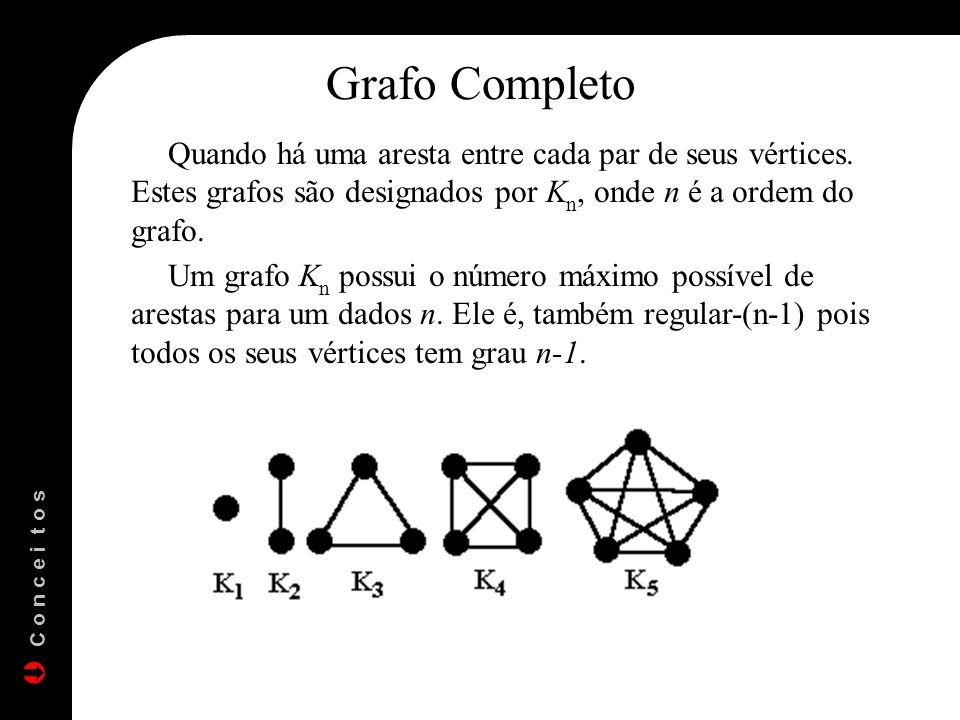 Grafo Completo Quando há uma aresta entre cada par de seus vértices. Estes grafos são designados por K n, onde n é a ordem do grafo. Um grafo K n poss
