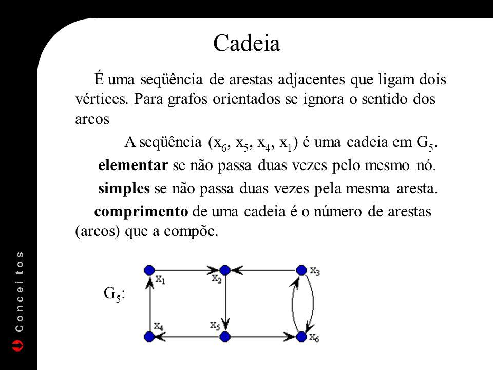 Cadeia É uma seqüência de arestas adjacentes que ligam dois vértices. Para grafos orientados se ignora o sentido dos arcos A seqüência (x 6, x 5, x 4,