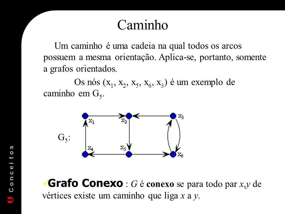 Caminho Um caminho é uma cadeia na qual todos os arcos possuem a mesma orientação. Aplica-se, portanto, somente a grafos orientados. Os nós (x 1, x 2,