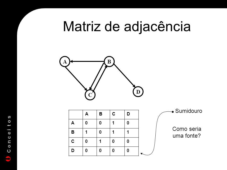 Matriz de adjacência AB C D ABCD A0010 B1011 C0100 D0000 Como seria uma fonte? Sumidouro C o n c e i t o s