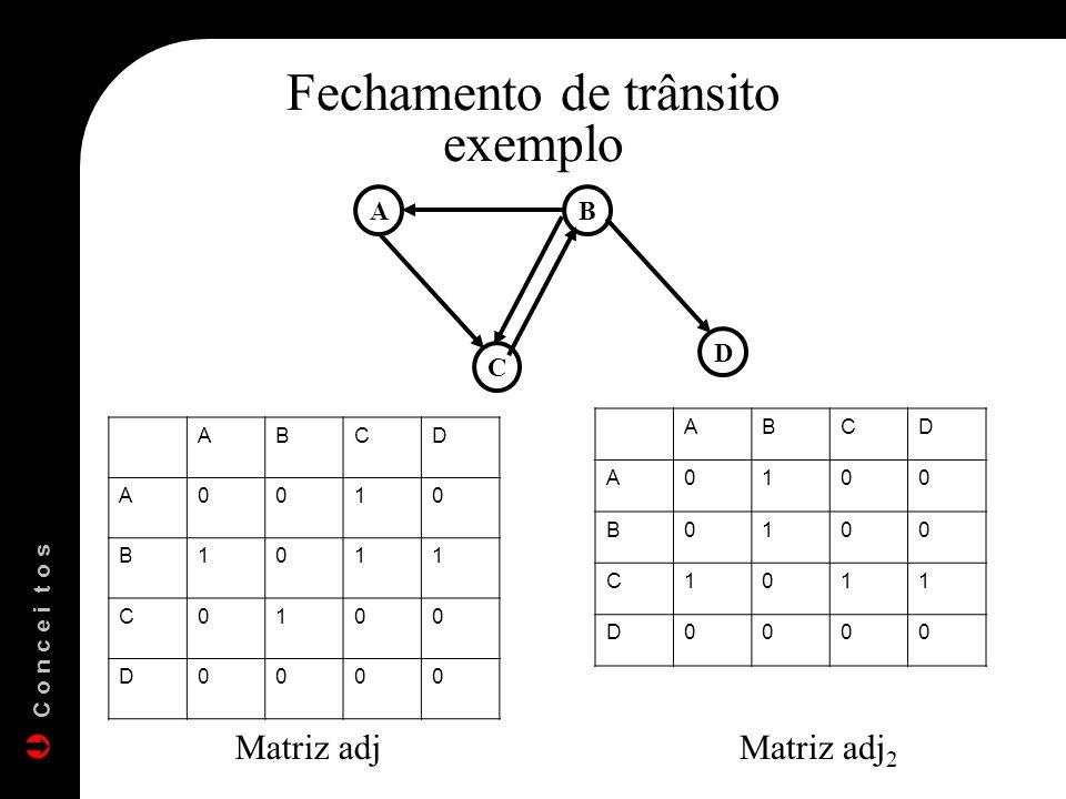 AB C D Fechamento de trânsito exemplo ABCD A0010 B1011 C0100 D0000 ABCD A0100 B0100 C1011 D0000 Matriz adjMatriz adj 2 C o n c e i t o s