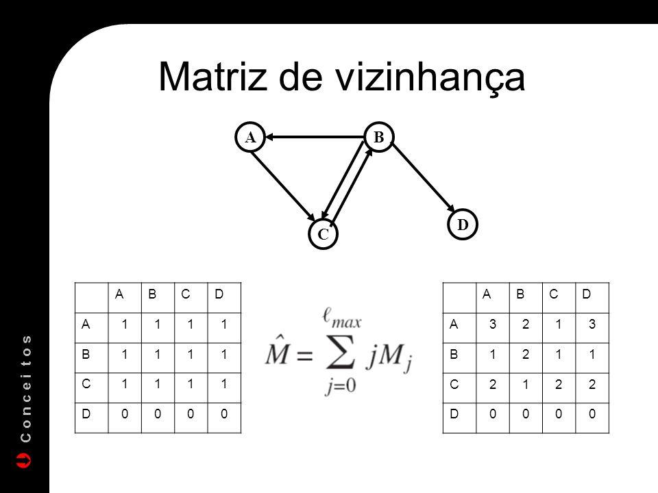 Matriz de vizinhança ABCD A1111 B1111 C1111 D0000 ABCD A3213 B1211 C2122 D0000 AB C D C o n c e i t o s