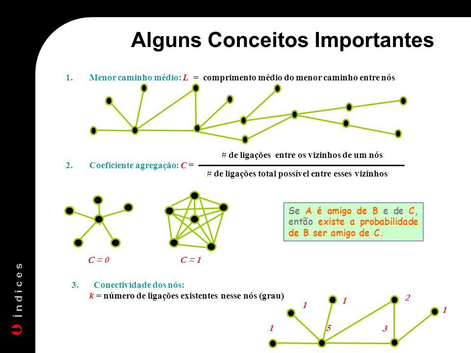1.Menor caminho médio: L = comprimento médio do menor caminho entre nós Se A é amigo de B e de C, então existe a probabilidade de B ser amigo de C. 2.