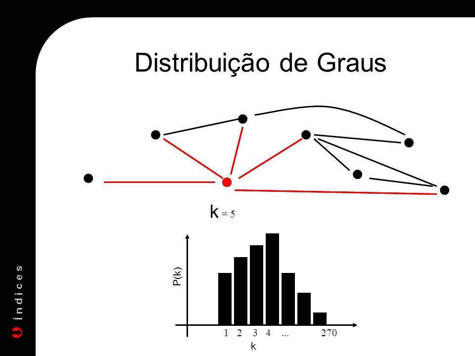Distribuição de Graus k = 5 1 2 3 4... 270 Í n d i c e s P(k) k