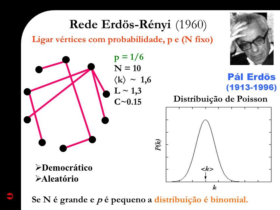 Rede Erdös-Rényi (1960) Democrático Aleatório p = 1/6 N = 10 k ~ 1,6 L ~ 1,3 C~0.15 Distribuição de Poisson Pál Erdös Pál Erdös (1913-1996) Ligar vért