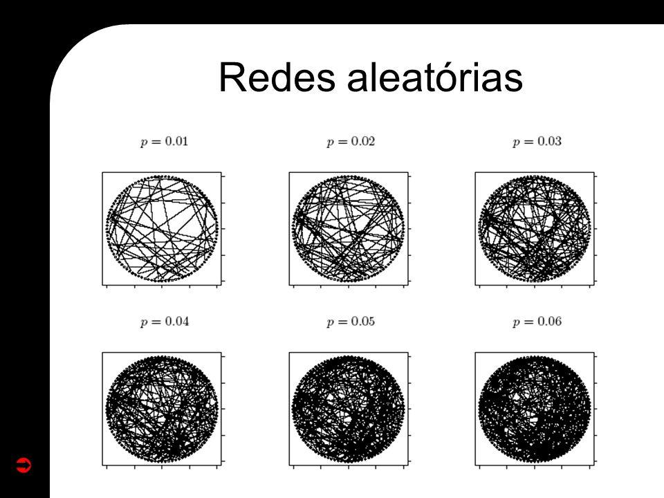 Redes aleatórias