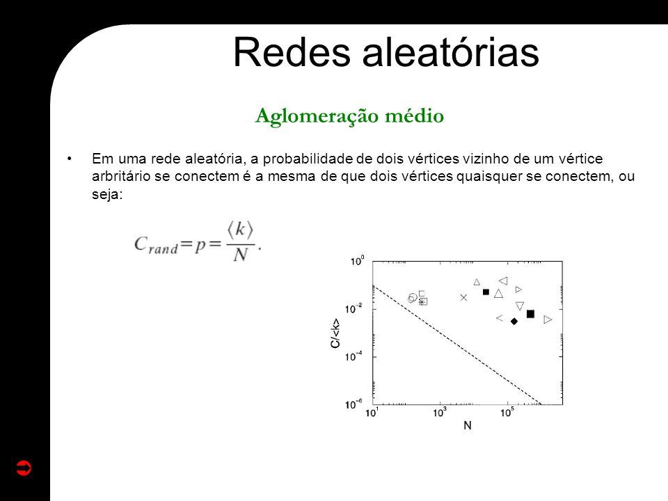 Em uma rede aleatória, a probabilidade de dois vértices vizinho de um vértice arbritário se conectem é a mesma de que dois vértices quaisquer se conec
