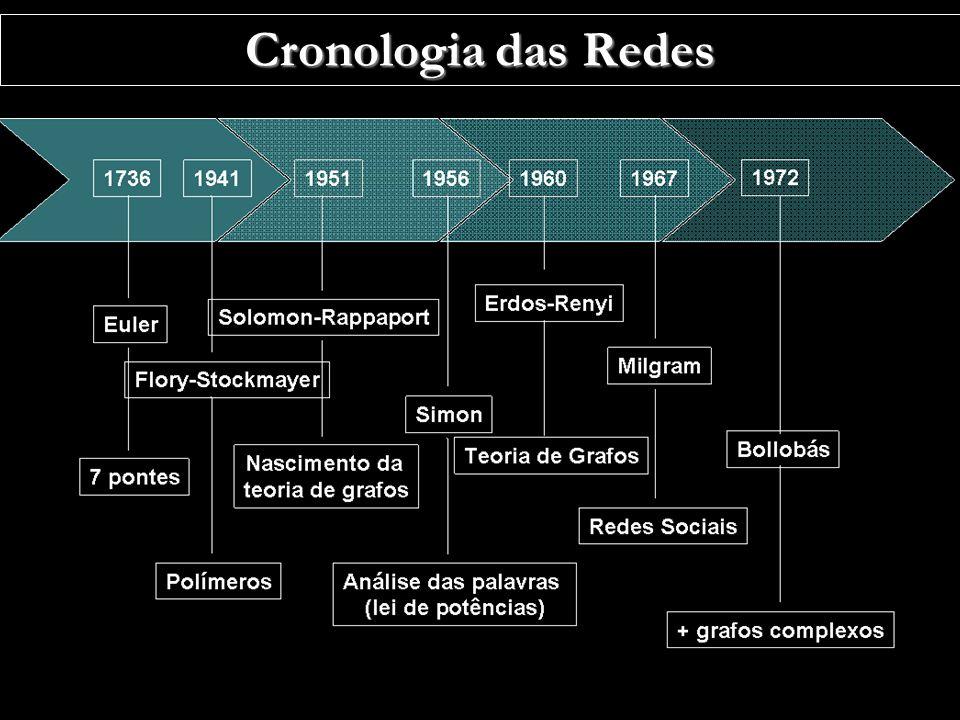 Cronologia das Redes