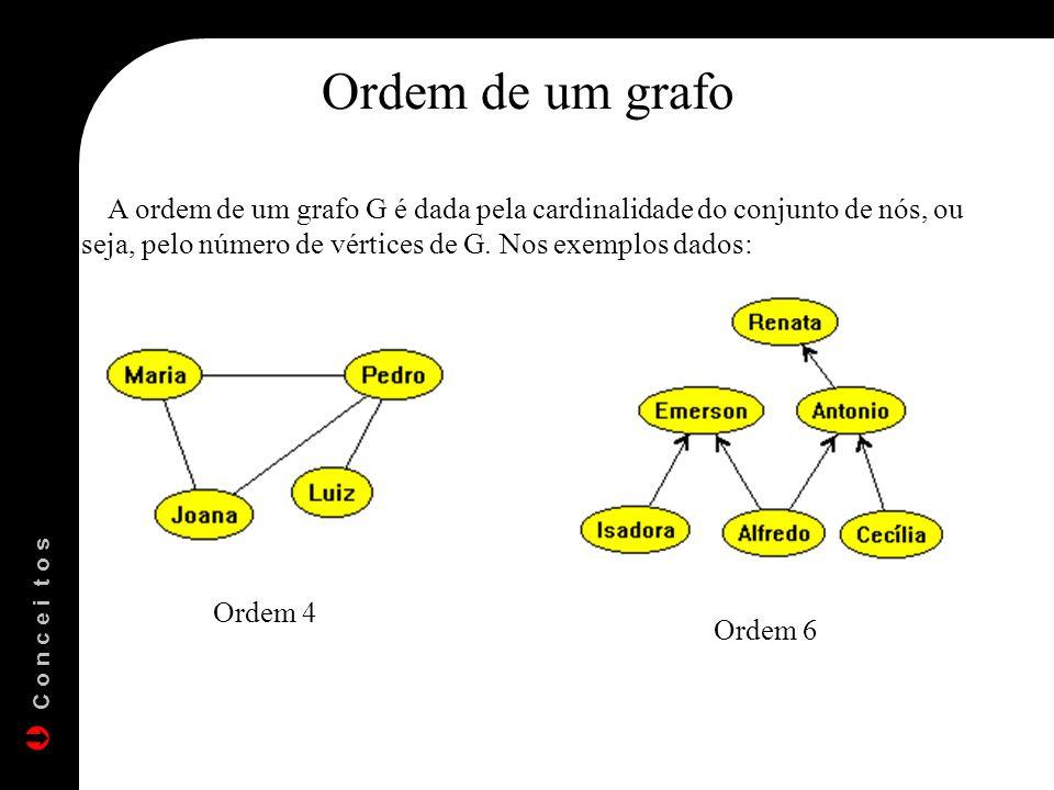 Ordem de um grafo A ordem de um grafo G é dada pela cardinalidade do conjunto de nós, ou seja, pelo número de vértices de G. Nos exemplos dados: Ordem