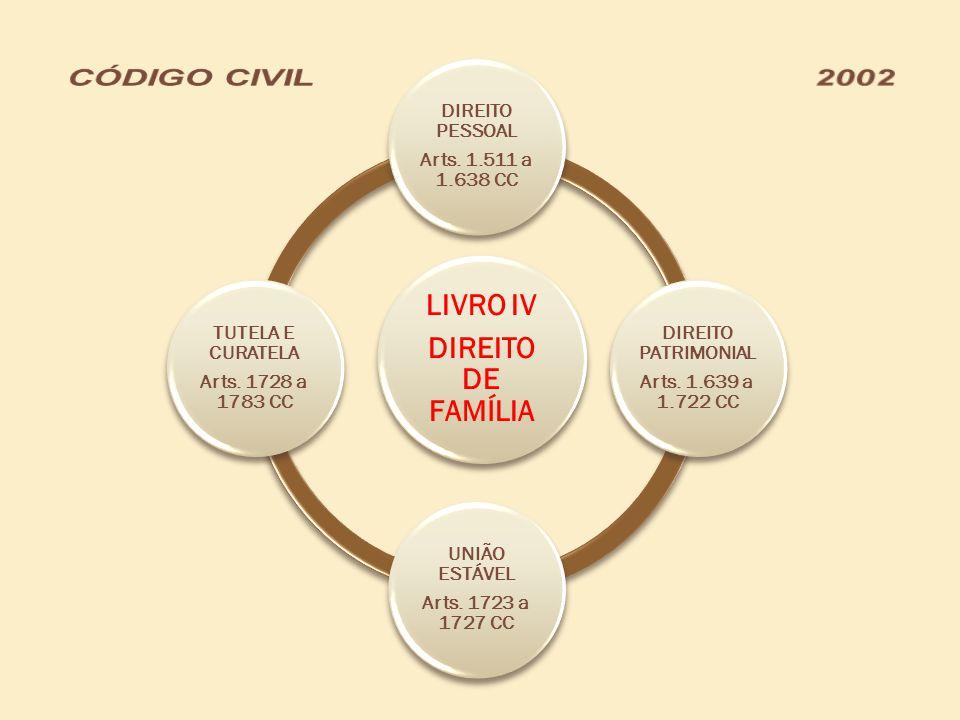 LIVRO IV DIREITO DE FAMÍLIA DIREITO PESSOAL Arts. 1.511 a 1.638 CC DIREITO PATRIMONIAL Arts. 1.639 a 1.722 CC UNIÃO ESTÁVEL Arts. 1723 a 1727 CC TUTEL