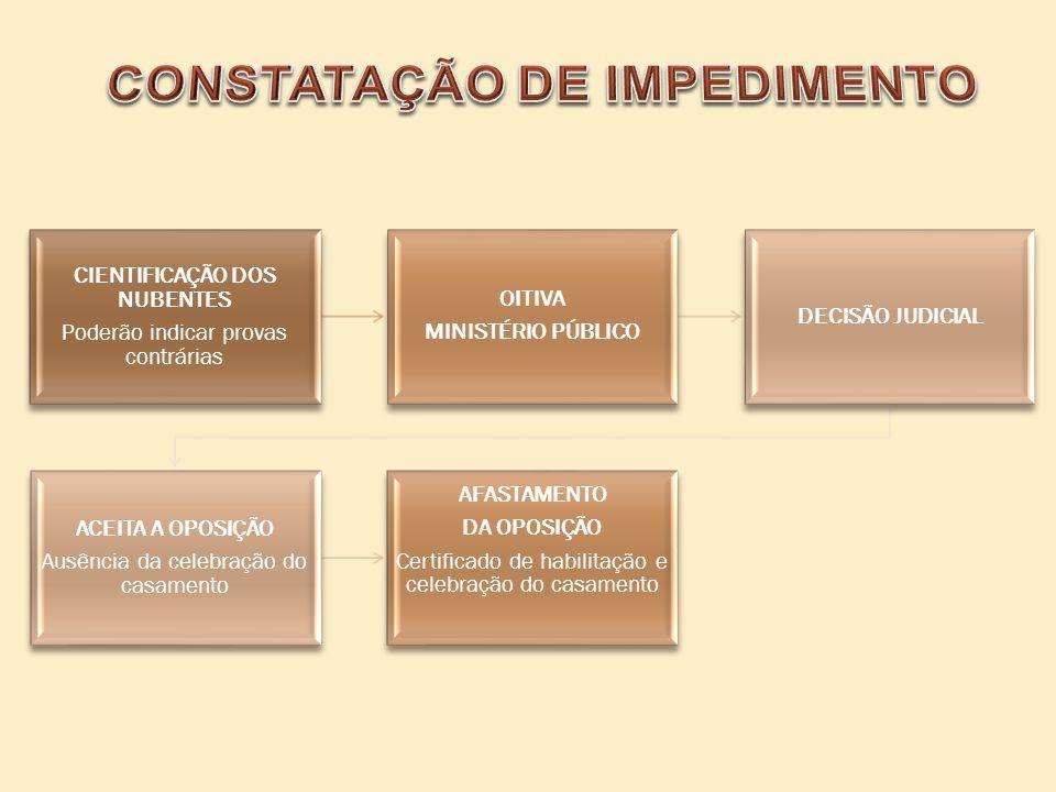 CIENTIFICAÇÃO DOS NUBENTES Poderão indicar provas contrárias OITIVA MINISTÉRIO PÚBLICO DECISÃO JUDICIAL ACEITA A OPOSIÇÃO Ausência da celebração do ca