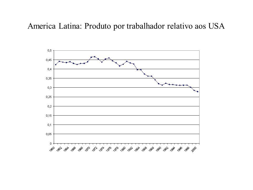 America Latina: Produto por trabalhador relativo aos USA