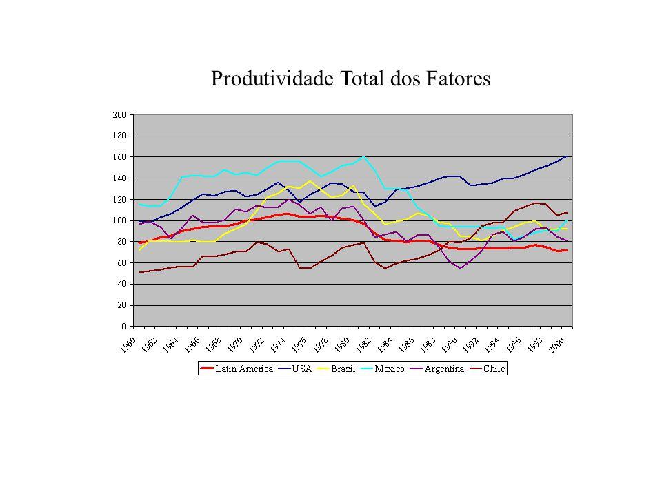 Produtividade Total dos Fatores