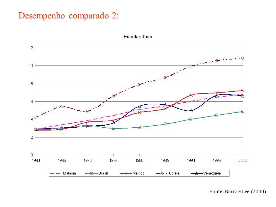 Desempenho comparado 2: Fonte: Barro e Lee (2000)