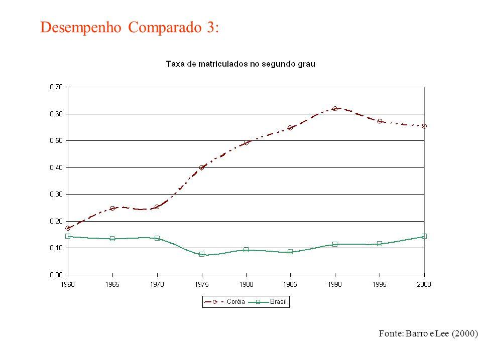 Desempenho Comparado 3: Fonte: Barro e Lee (2000)
