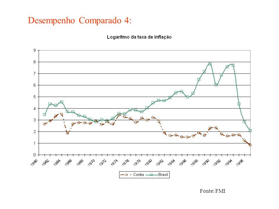 Desempenho Comparado 4: Fonte: FMI