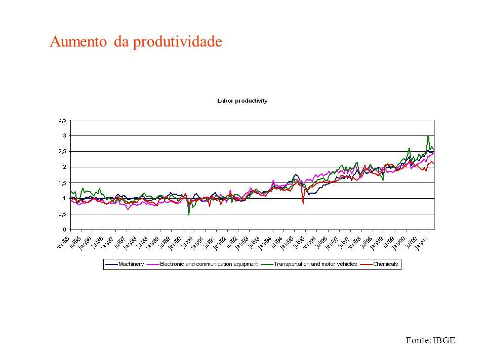 Aumento da produtividade Fonte: IBGE