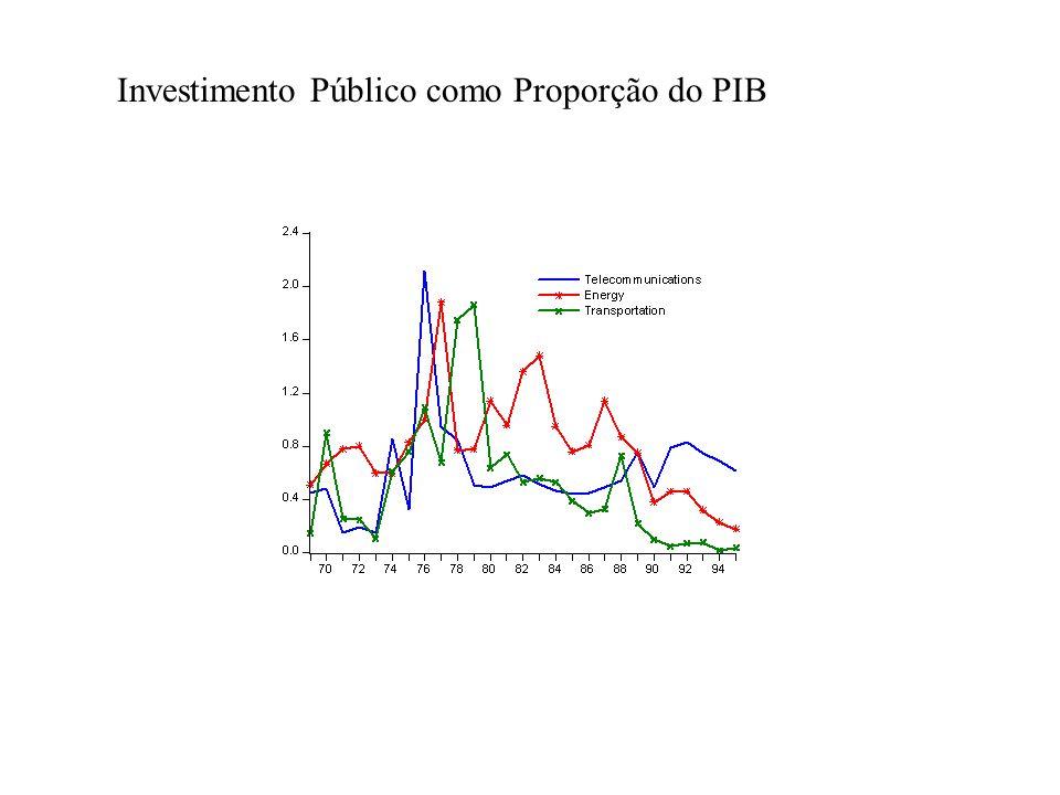 Investimento Público como Proporção do PIB