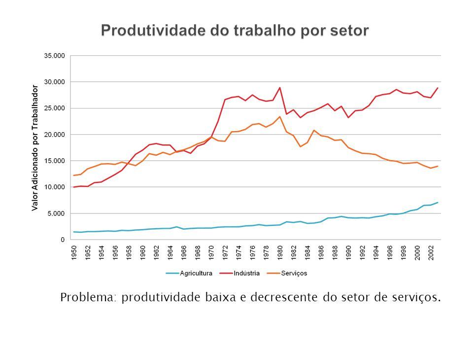 Problema: produtividade baixa e decrescente do setor de serviços.