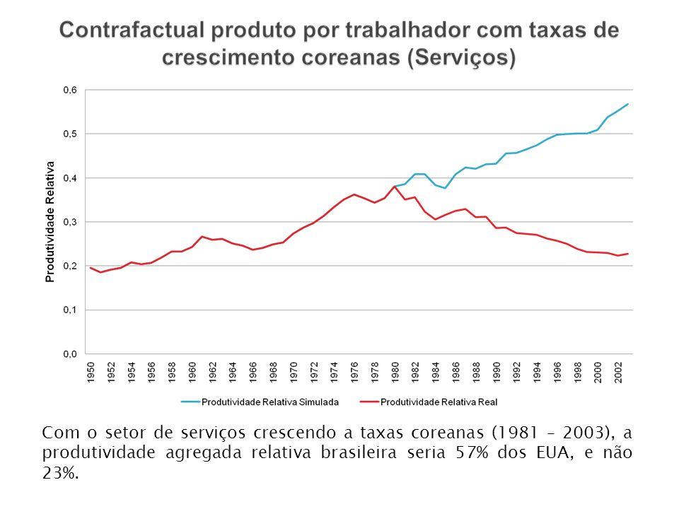Com o setor de serviços crescendo a taxas coreanas (1981 – 2003), a produtividade agregada relativa brasileira seria 57% dos EUA, e não 23%.