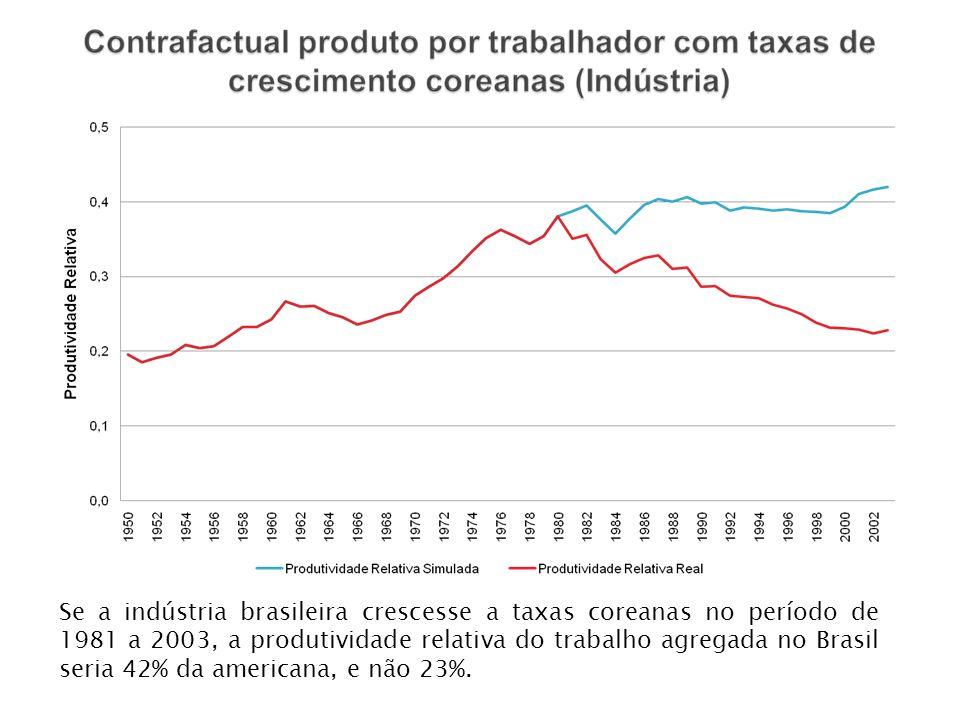 Se a indústria brasileira crescesse a taxas coreanas no período de 1981 a 2003, a produtividade relativa do trabalho agregada no Brasil seria 42% da americana, e não 23%.