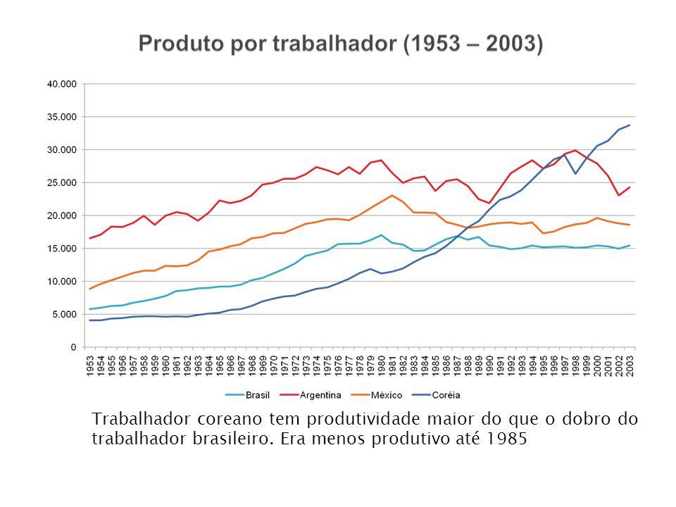 Trabalhador coreano tem produtividade maior do que o dobro do trabalhador brasileiro.