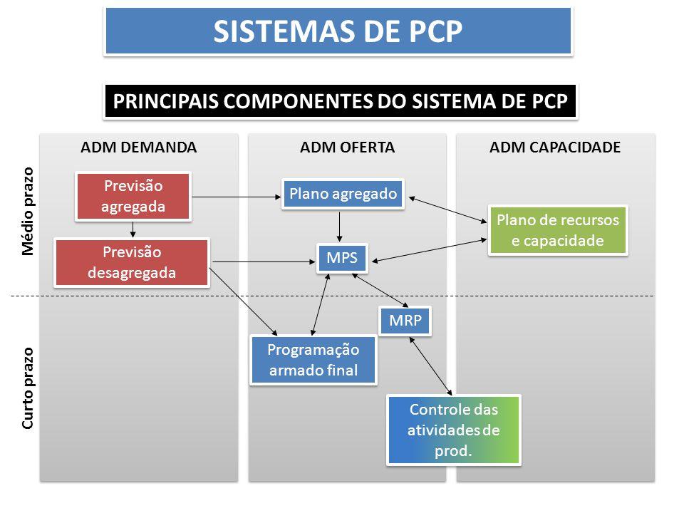 ADM CAPACIDADE ADM OFERTA ADM DEMANDA Previsão agregada Previsão desagregada Plano agregado MPS MRP Programação armado final Plano de recursos e capac