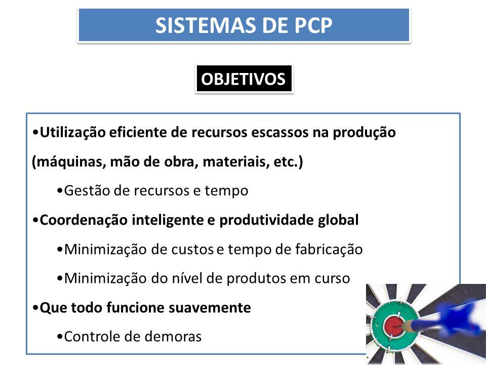 SISTEMAS DE PCP Utilização eficiente de recursos escassos na produção (máquinas, mão de obra, materiais, etc.) Gestão de recursos e tempo Coordenação