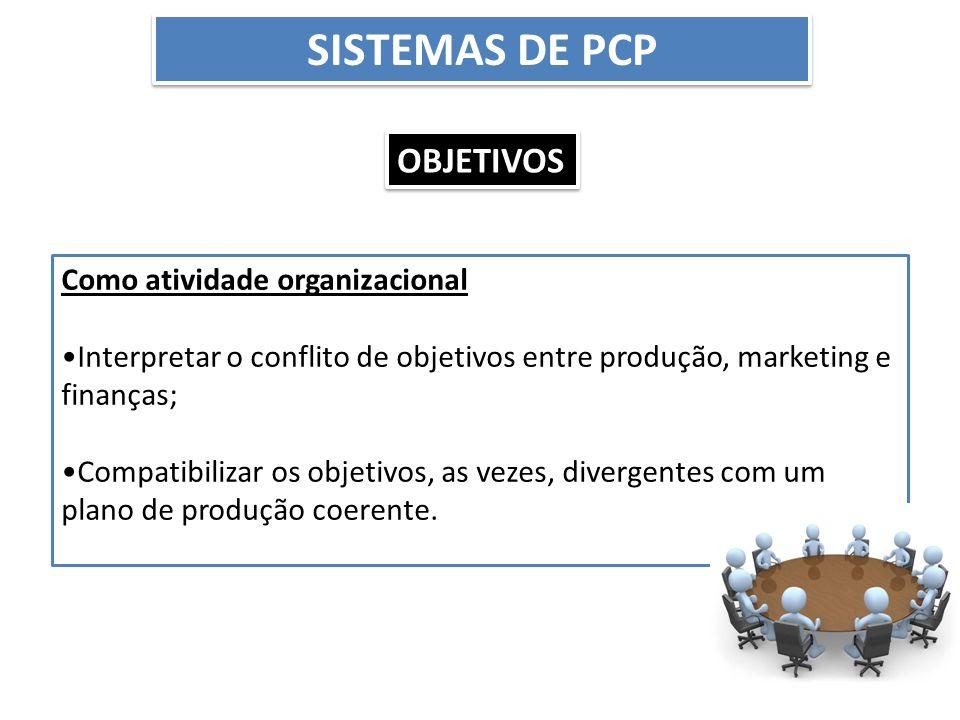 SISTEMAS DE PCP Como atividade organizacional Interpretar o conflito de objetivos entre produção, marketing e finanças; Compatibilizar os objetivos, a