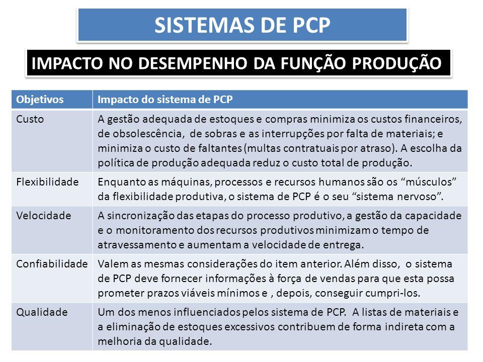 SISTEMAS DE PCP IMPACTO NO DESEMPENHO DA FUNÇÃO PRODUÇÃO ObjetivosImpacto do sistema de PCP CustoA gestão adequada de estoques e compras minimiza os c
