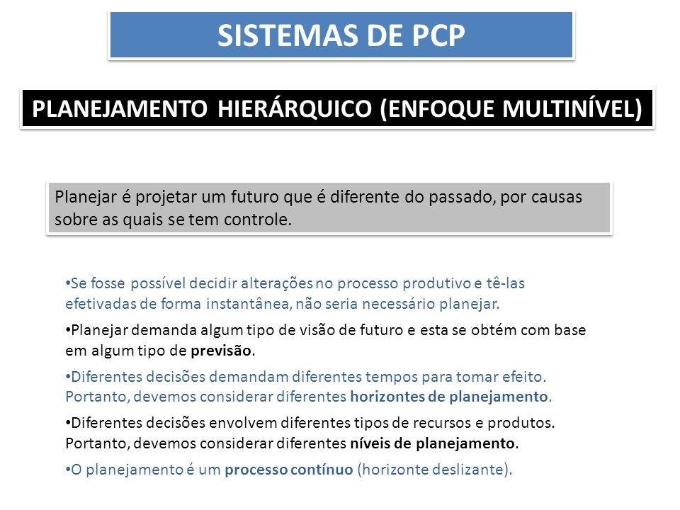 PLANEJAMENTO HIERÁRQUICO (ENFOQUE MULTINÍVEL) Planej.