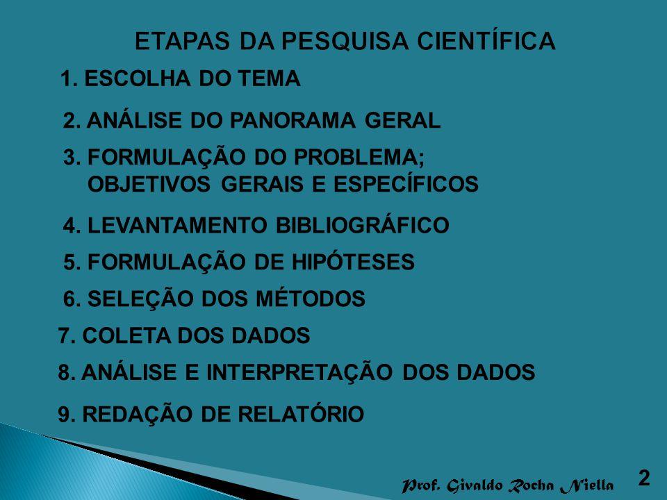 2 Prof. Givaldo Rocha Niella 1. ESCOLHA DO TEMA 2. ANÁLISE DO PANORAMA GERAL 3. FORMULAÇÃO DO PROBLEMA; OBJETIVOS GERAIS E ESPECÍFICOS 4. LEVANTAMENTO