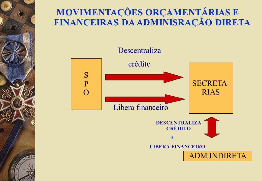 MOVIMENTAÇÕES ORÇAMENTÁRIAS E FINANCEIRAS DA ADMINISRAÇÃO DIRETA SPOSPO SECRETA- RIAS Descentraliza crédito Libera financeiro ADM.INDIRETA DESCENTRALIZA CRÉDITO E LIBERA FINANCEIRO