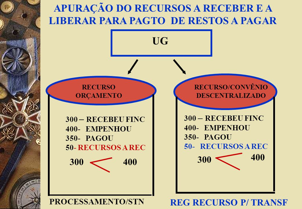 UG RECURSO ORÇAMENTO RECURSO/CONVÊNIO DESCENTRALIZADO 300 – RECEBEU FINC 400- EMPENHOU 350- PAGOU 50- RECURSOS A REC REG RECURSO P/ TRANSF PROCESSAMENTO/STN APURAÇÃO DO RECURSOS A RECEBER E A LIBERAR PARA PAGTO DE RESTOS A PAGAR 300 – RECEBEU FINC 400- EMPENHOU 350- PAGOU 50- RECURSOS A REC 300400 300 400
