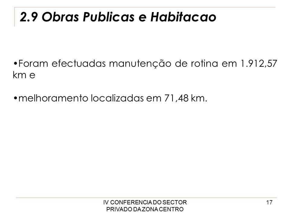 IV CONFERENCIA DO SECTOR PRIVADO DA ZONA CENTRO 17 2.9 Obras Publicas e Habitacao Foram efectuadas manutenção de rotina em 1.912,57 km e melhoramento localizadas em 71,48 km.