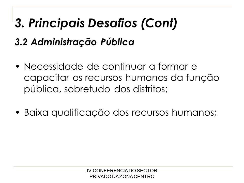 IV CONFERENCIA DO SECTOR PRIVADO DA ZONA CENTRO Necessidade de continuar a formar e capacitar os recursos humanos da função pública, sobretudo dos distritos; Baixa qualificação dos recursos humanos; IV CONFERENCIA DO SECTOR PRIVADO DA ZONA CENTRO 3.