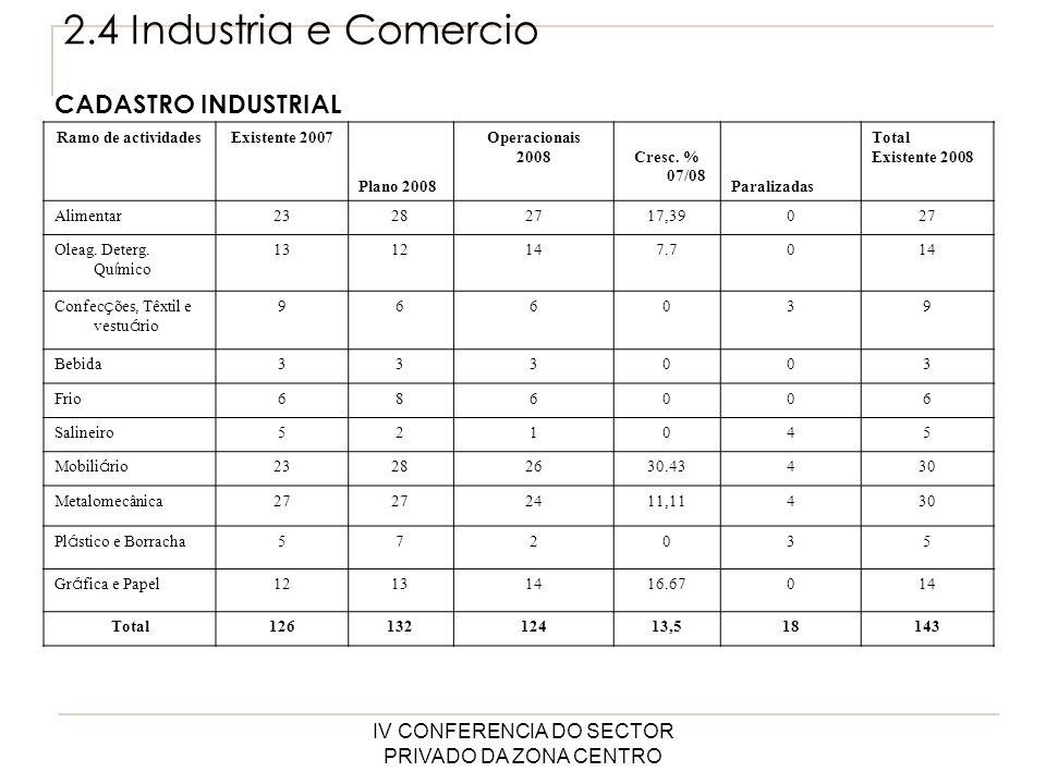IV CONFERENCIA DO SECTOR PRIVADO DA ZONA CENTRO 2.4 INDUSTRIA E COMERCIO Descrição Realizado 2007 Realizado 2008Plano 2009 Grau de cum pr do plan o % % Cresc.