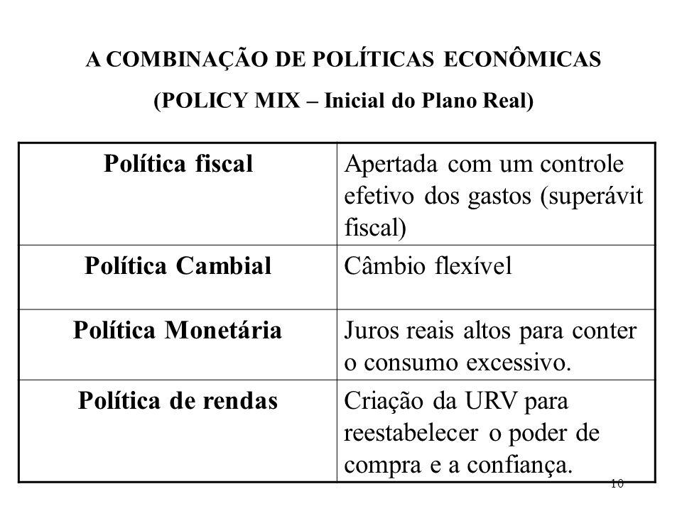 10 A COMBINAÇÃO DE POLÍTICAS ECONÔMICAS (POLICY MIX – Inicial do Plano Real) Política fiscalApertada com um controle efetivo dos gastos (superávit fis