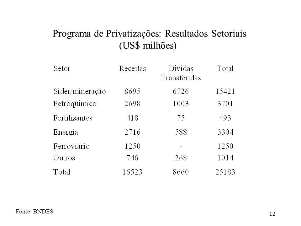 12 Programa de Privatizações: Resultados Setoriais (US$ milhões) Fonte: BNDES