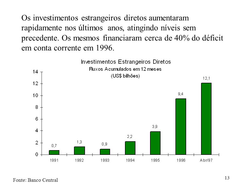 13 Os investimentos estrangeiros diretos aumentaram rapidamente nos últimos anos, atingindo níveis sem precedente. Os mesmos financiaram cerca de 40%